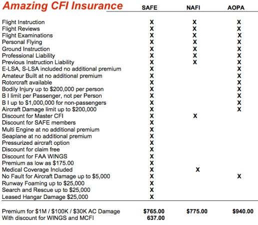SAFE-CFI-Insurance-Comparison